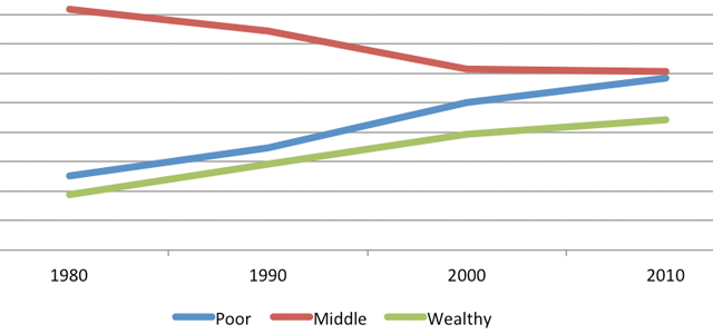 Poverty and Wealth 1980-2010