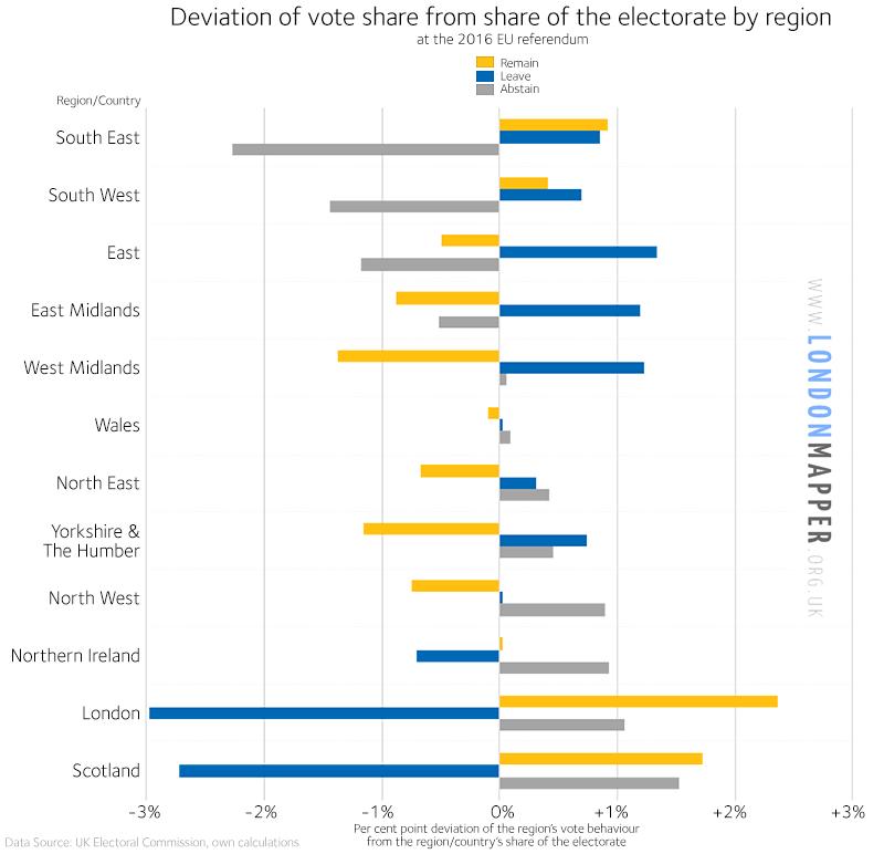 EU Referendum 2016 Statistics: Regional vote shares