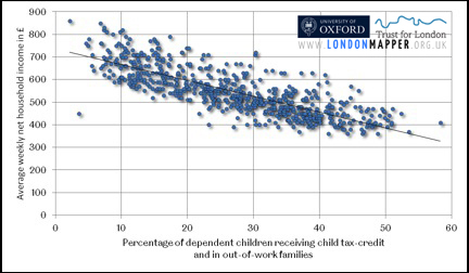 Ward-level child poverty plotted against household income wealth