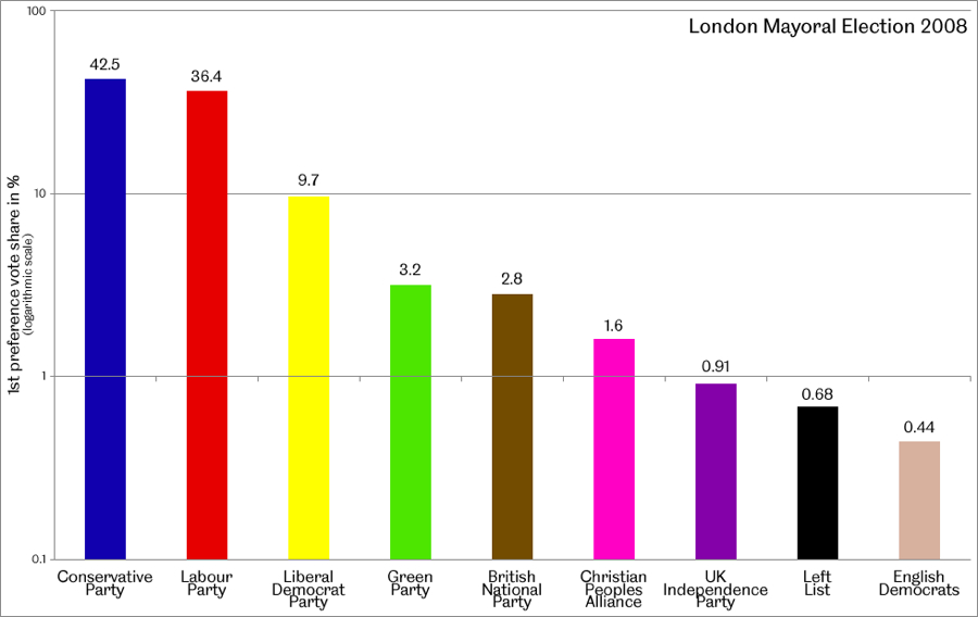 Primary vote shares in the 2008 mayoral election in London
